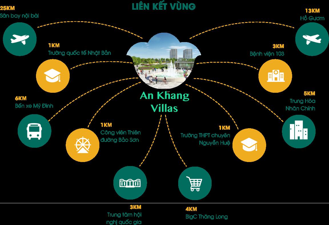 Vị trí dự án An Khang Villas