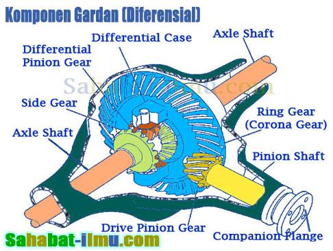 Materi Lengkap Gardan atau Diferensial (Differential)