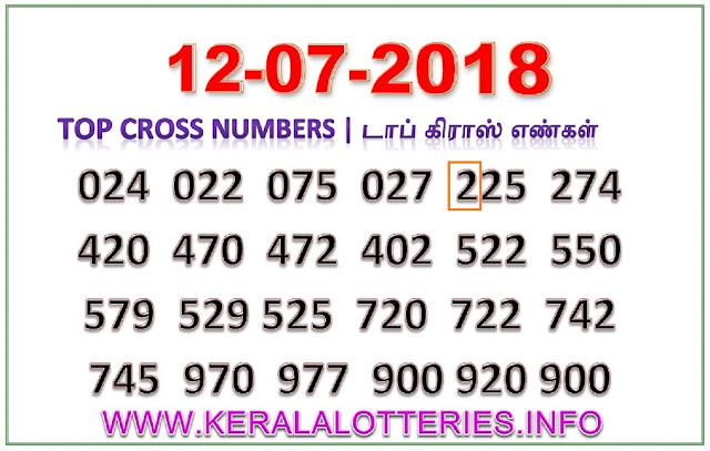 Karunya Plus KN-221 Best Cross Numbers Kerala lottery guessing by keralalotteries