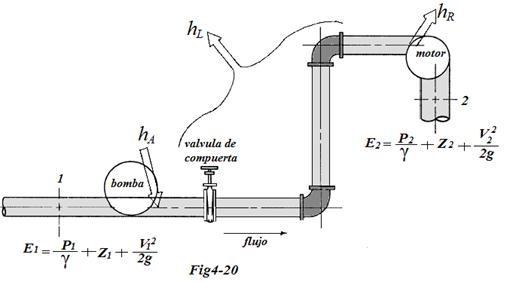 Sistema de flujo ecuación de energía