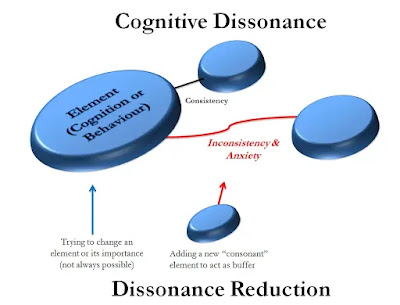 Cognitive Dissonance Examples Everyday Life