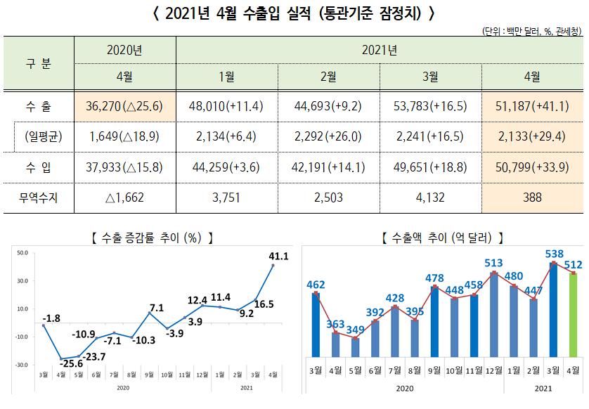 2021년 4월 수출입 동향, 전년동기대비 수출 41.1%, 수입 33.9% 각각 증가
