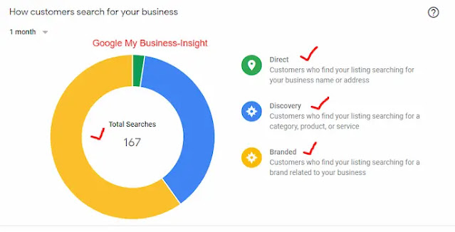 Google My Business help grow your local sales online