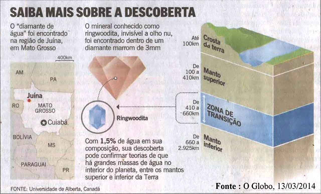 Infográfico de 'O Globo' na época da descoberta. O jornal lamentou a falta de participação de cientistas brasileiros