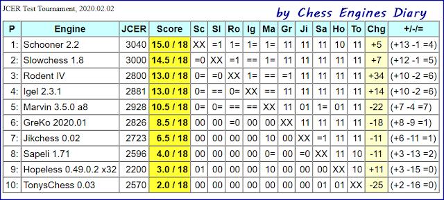 JCER Tournament 2020 - Page 2 2020.02.02.TestTournament