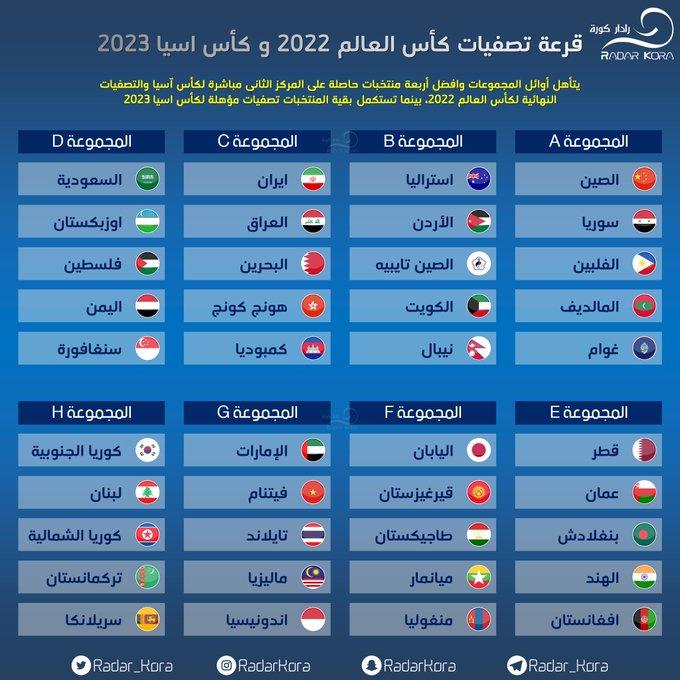 نتائج قرعة تصفيات كأس العالم 2022 بقطر وكأس آسيا 2023