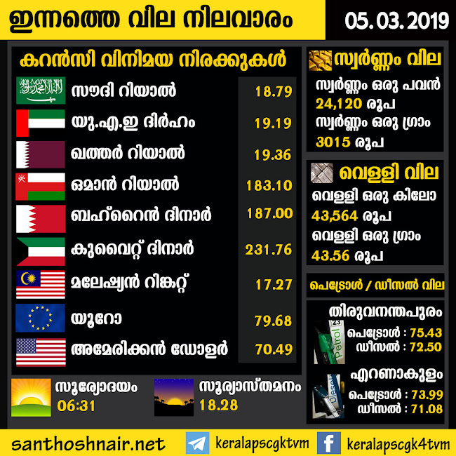Daily Exchange Rate - 05 Mar 2019