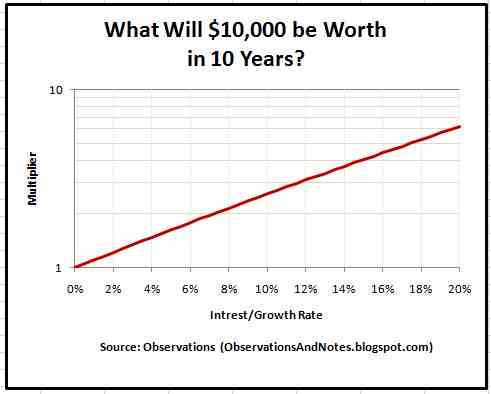 10 Year Compound Growth Interest Rate Calculator Estimator