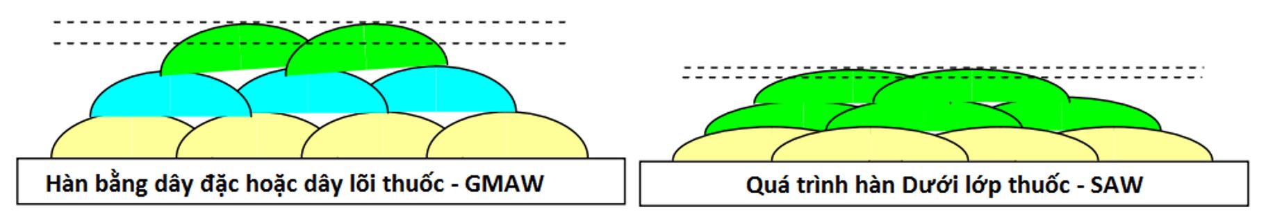 So sánh về chiều cao mối hàn giữa SAW và GMAW