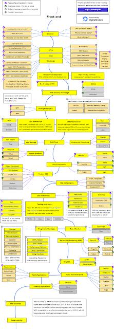Roadmap untuk frontend developer tahun 2020