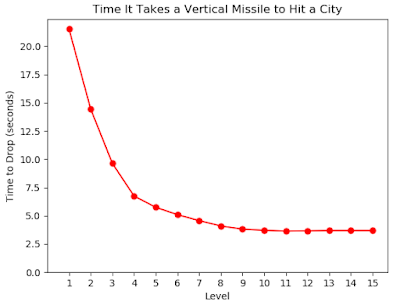 Line graph of missile descent time versus Stage in Missile COmmand 1980
