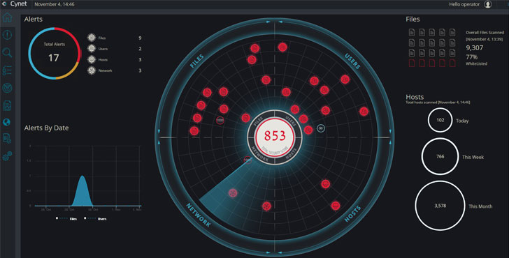 Simplify Security with a True Security Platform
