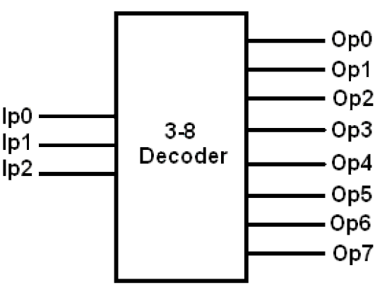 Verilog for Beginners: 3to8 Decoder