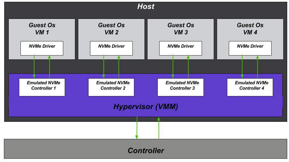 Increased performance of emulated NVMe devices