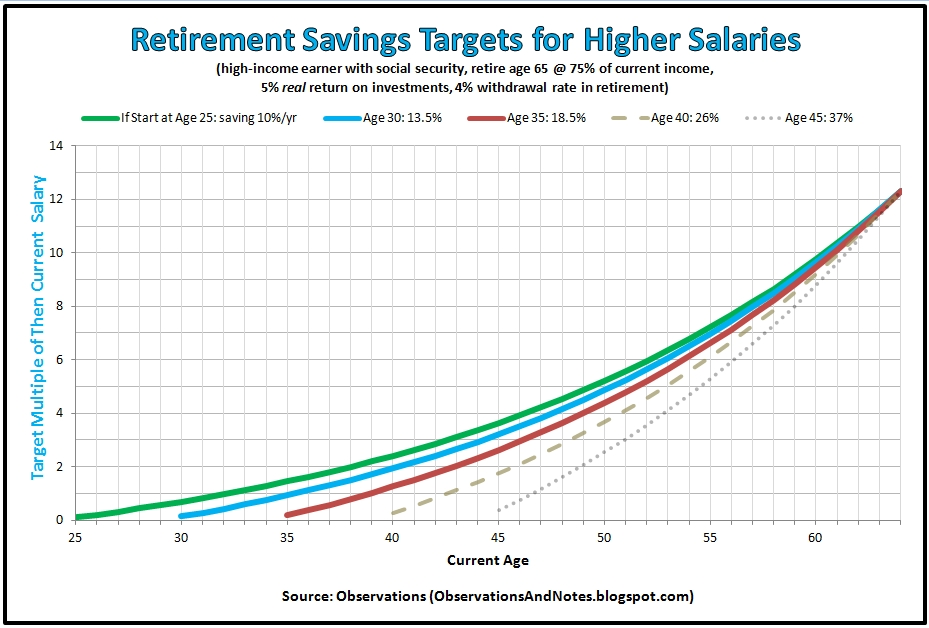 Observations: How Much Should You Have in Retirement Savings