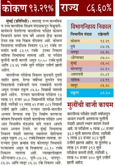 Maharashtra HSC (XII) Result 2016 District wise Pass Percentage  Analysis