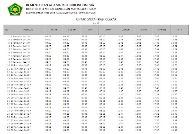 Jadwal Imsakiyah Ramadhan 1442 H Kabupaten Cilacap, Provinsi Jawa Tengah