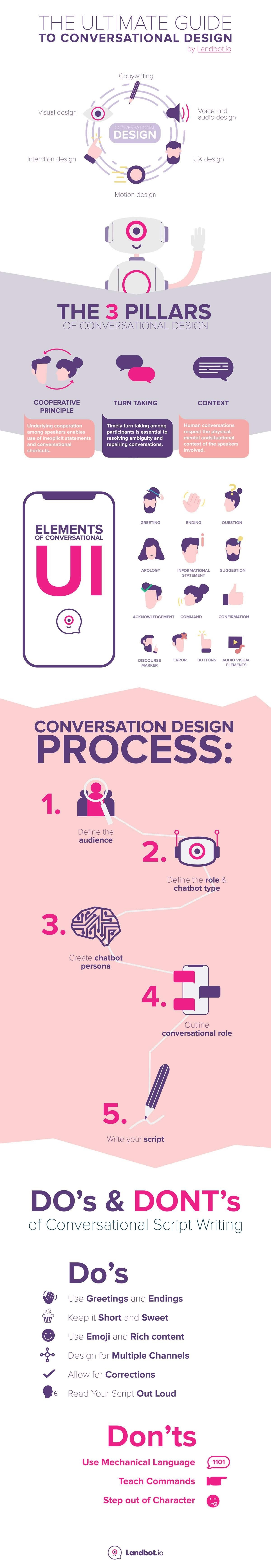 The Ultimate Guide to Conversational Design #infographic