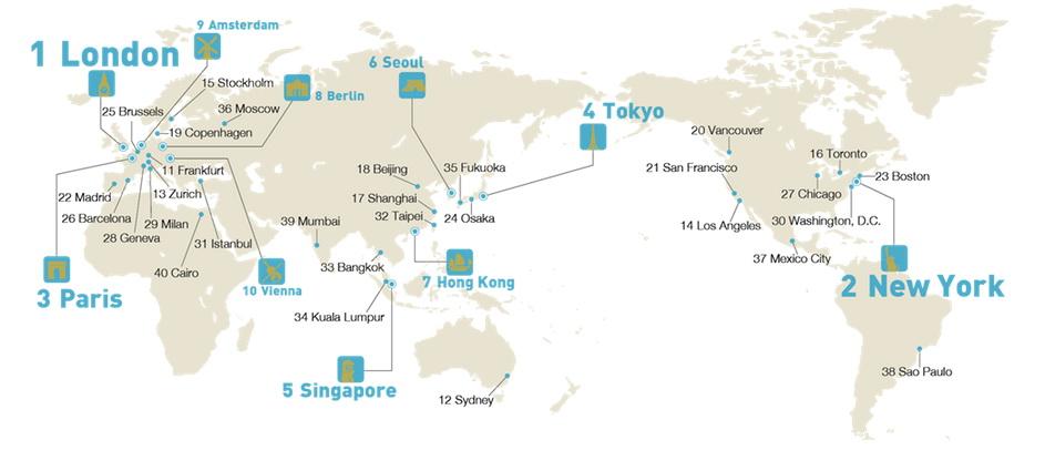 Global Power City Index (2015)