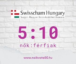 A Svájci-Magyar Kereskedelmi Kamara vezetői között 5:10 a nők és férfiak aránya #KE61