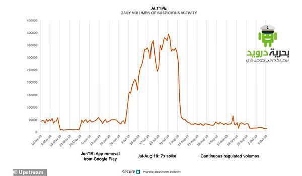 صورة توضح زيادة العمليات المشبوهة التى يقوم بها تطبيق تطبيق ai.type الاسرائيلي