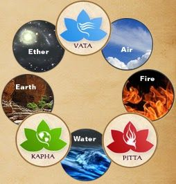 five_elements_in_ayurveda
