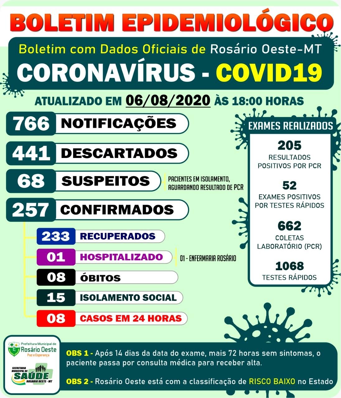 Rosário Oeste tem mais 8 casos de Covid19