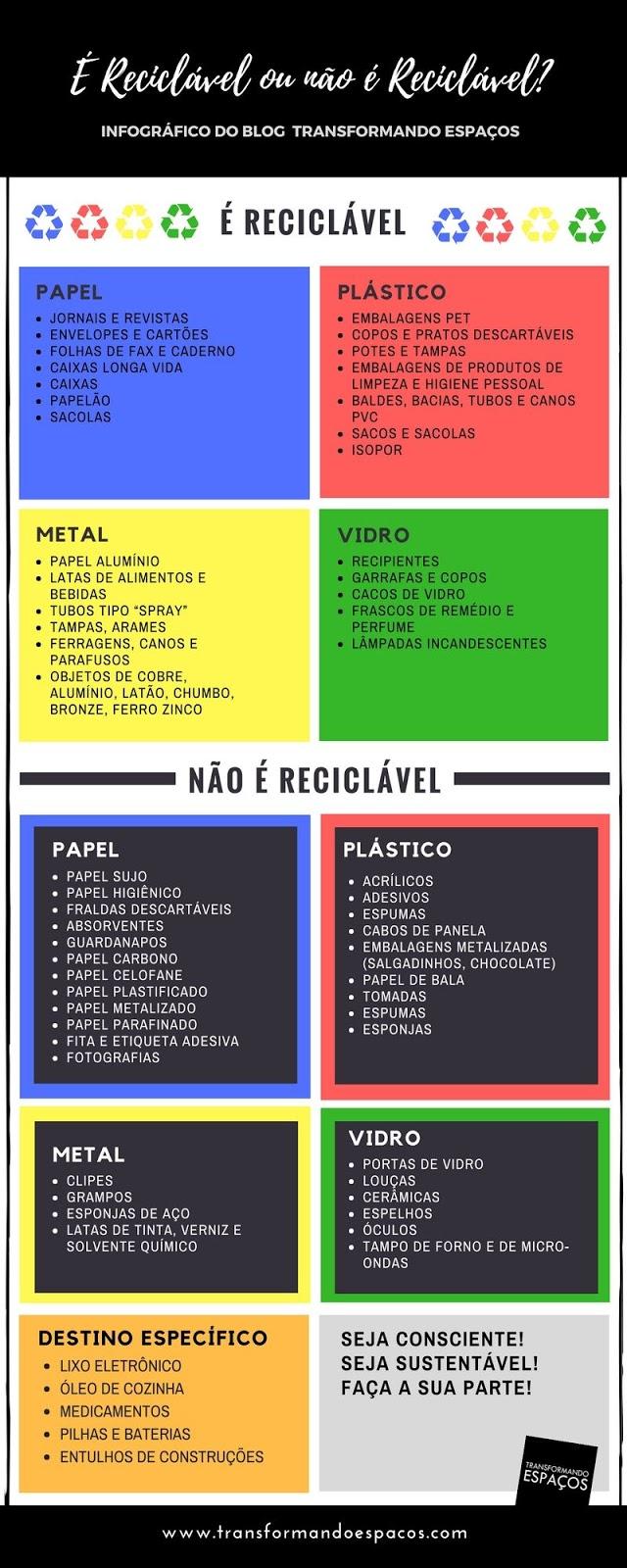 Infográfico: É reciclável ou não é reciclável?