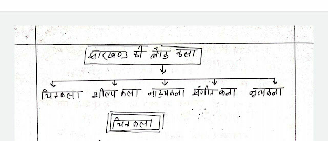 Handwritten Notes Jharkhand painting : For All Competitive Exam Hindi PDF Book