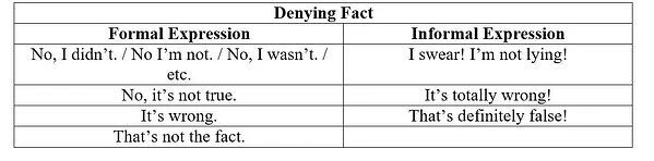 Expression of Admitting and Denying Facts