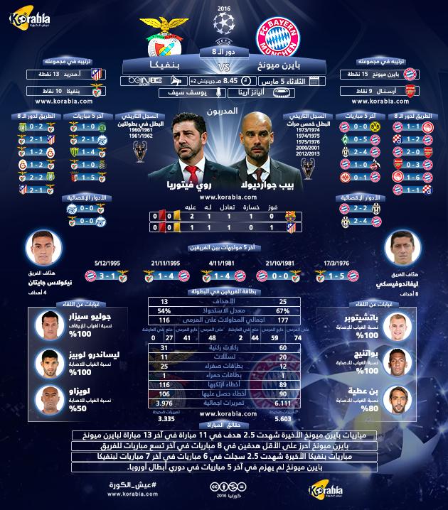 مشاهدة مباراة بايرن ميونيخ وبنفيكا بث مباشر 13-4-2016 + القنوات الناقلة لمباراة بايرن ميونيخ وبنفيكا