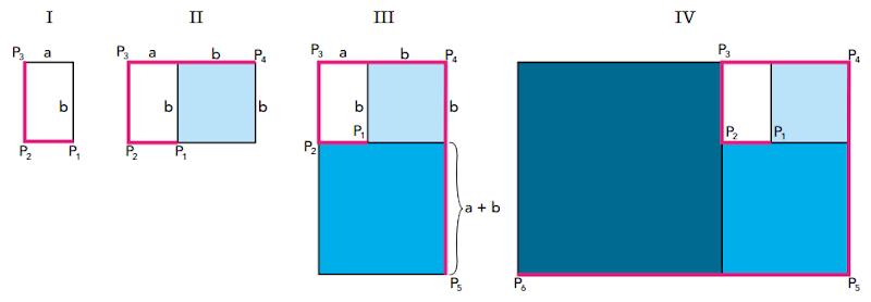 (UERJ 2018) Admitindo um retângulo cujos lados medem a e b, sendo a < b, é possível formar uma sequência ilimitada de retângulos da seguinte forma: a partir do primeiro, cada novo retângulo é construído acrescentando-se um quadrado cujo lado é igual ao maior lado do retângulo anterior, conforme ilustrado a seguir.