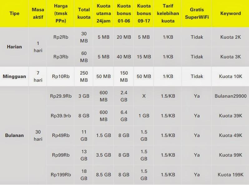 daftar harga im3 Paket Super Internet
