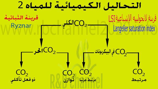 التحاليل الكيميائية للمياه - قرينة لانجولييه LSI