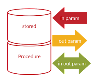 how to create PL/SQL stored procedure