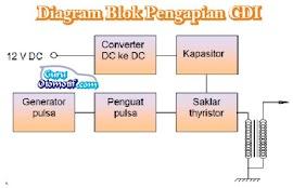 Komponen Sistem Pengapian CDI Serta Fungsinya