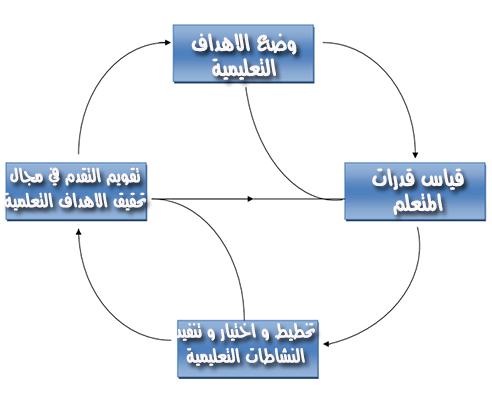 مكونات مواضيع علم النفس التربوي