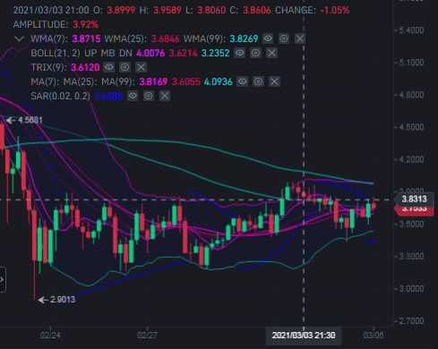 Tezos XTZ's sideways movement on the charts may continue