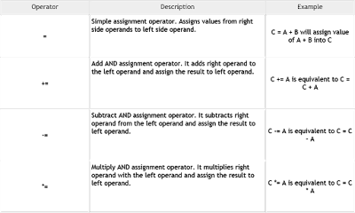 Assignment Operators with Examples