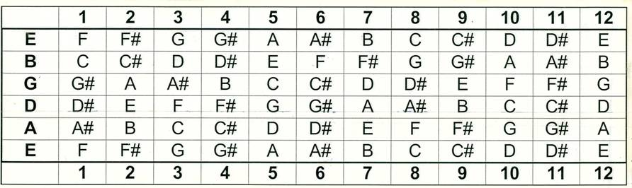Guitar pani da guitar tabs : Chord Construction & Exploring Open Chords On Fret Board For Any ...