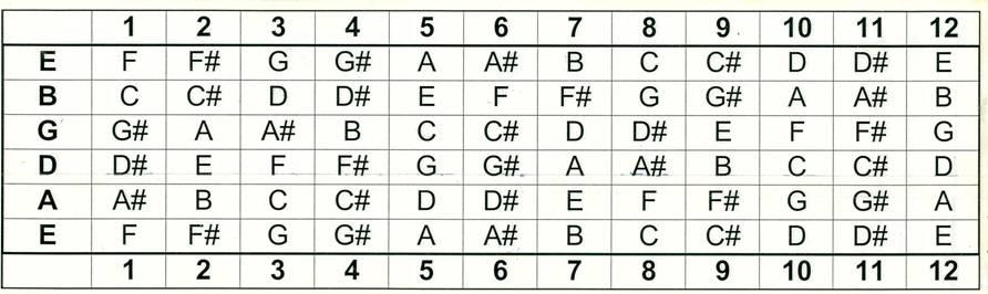Guitar guitar chords all : Guitar chords: Chord Construction & Exploring Open Chords