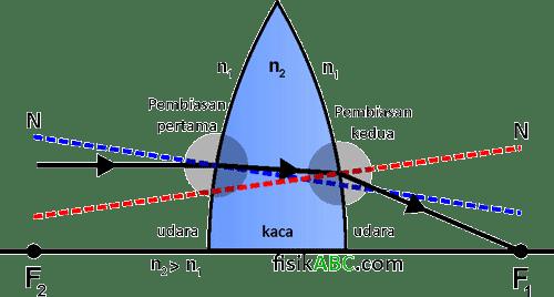 diagram pembiasan ganda pada lensa cembung (convex)