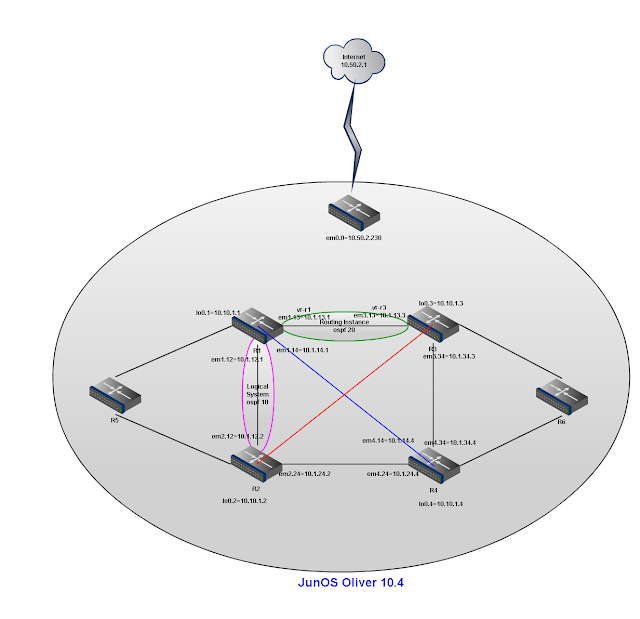Junos-Logic_Router_Topology.png?resize=640%2C618