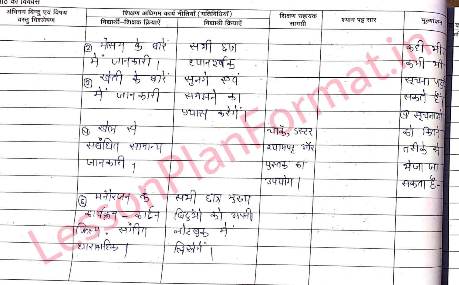 Class 3 Lesson Plan for EVS | Sanchar Ke Sadhan