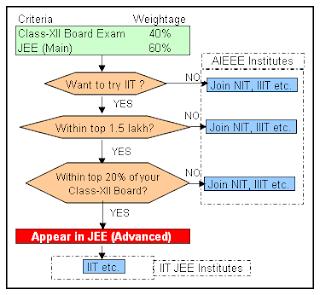 JEE 2013 Online Form