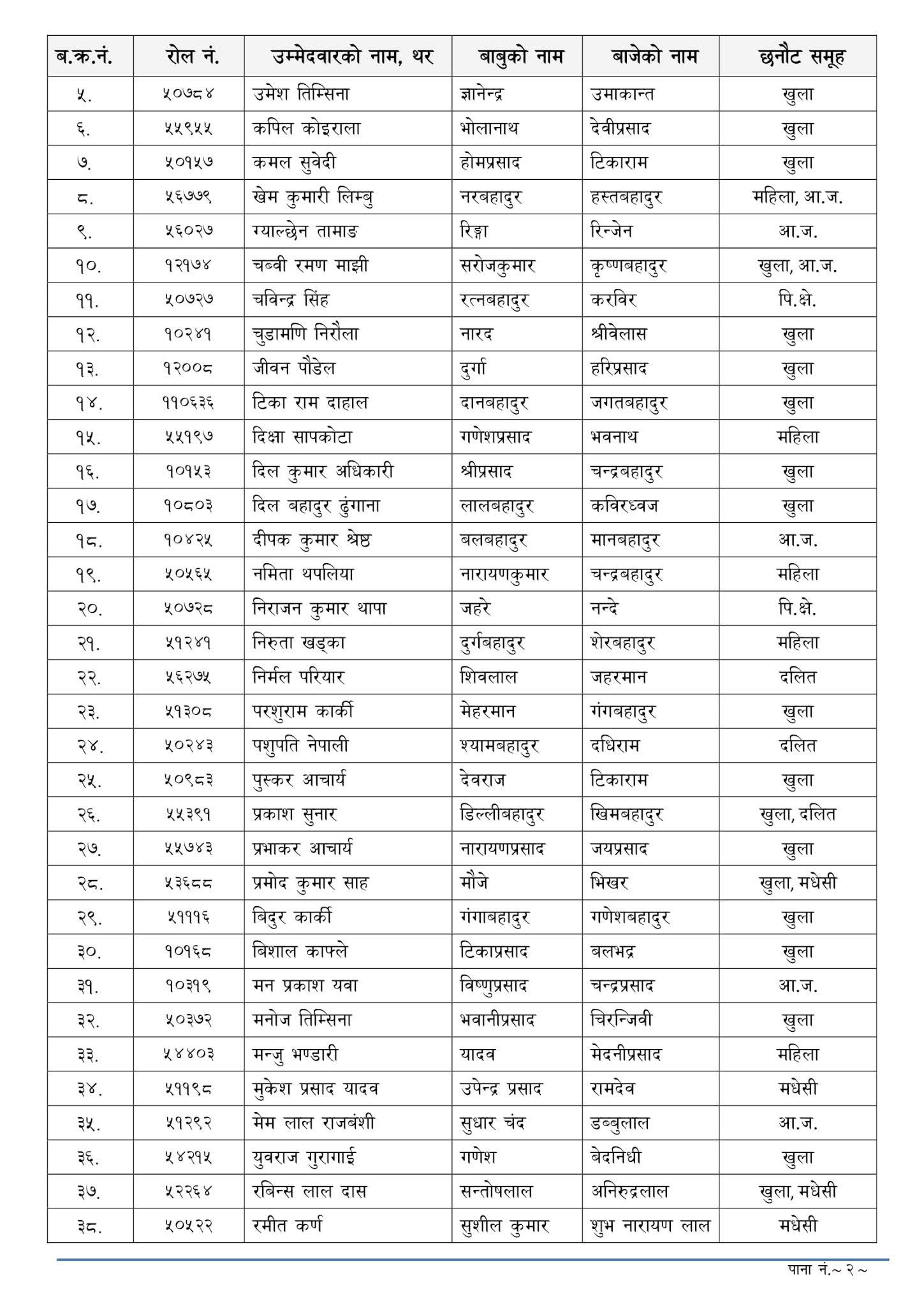 NASU Revenue (Rajashwo) - Dhankuta Lok Sewa Aayog Written Exam Result & Exam Schedule