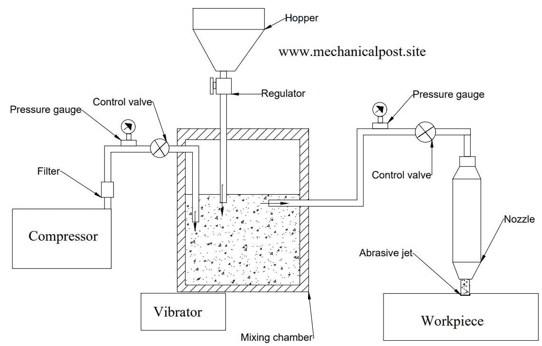 Layout of Abrasive jet machining