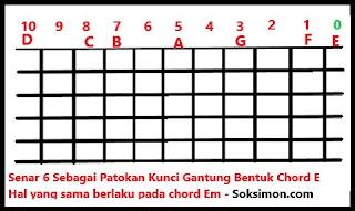 belajar cara menguasai kunci gantung gitar