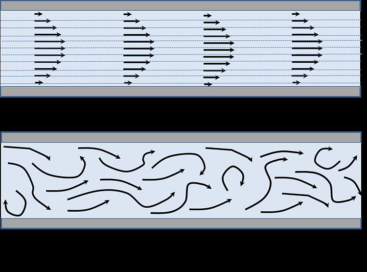 Comparación del flujo laminar y el flujo turbulento