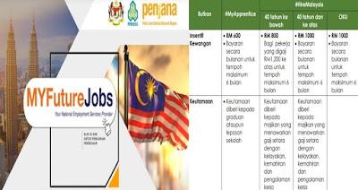Permohonan Program Insentif Pengambilan Pekerja Dan Program Latihan (PenjanaKerjaya)